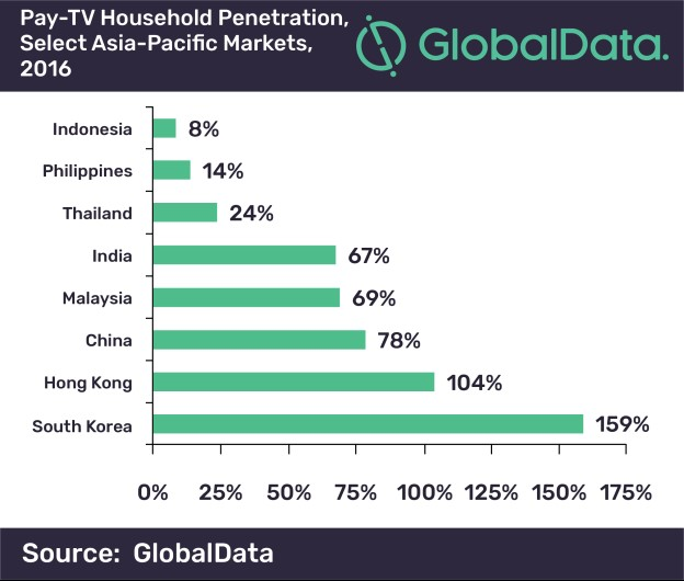 Pay-TV Household penetration