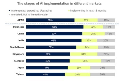 Figure 1. Percentage of AI implementation in businesses across APAC