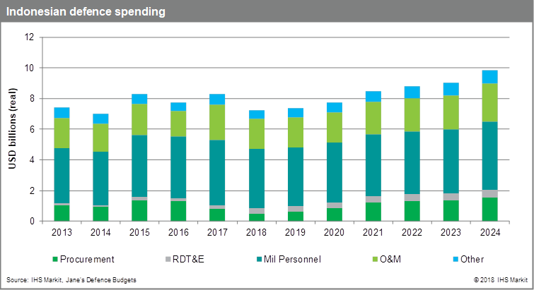 Indonesian Defence Spending