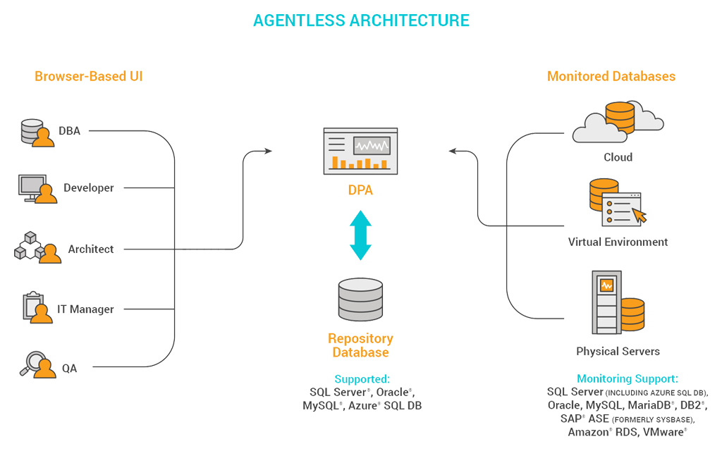 dpa-agentless-architecture