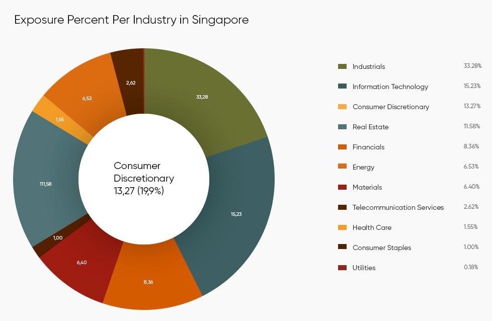 Exposure percent per industry in Singapore