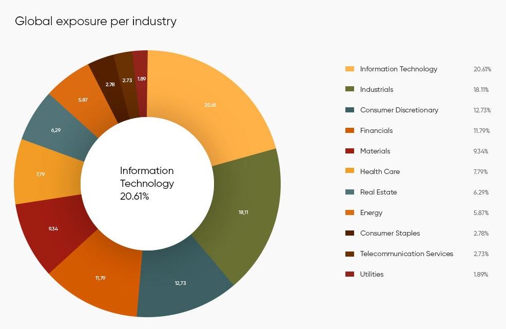 Global exposure per industry
