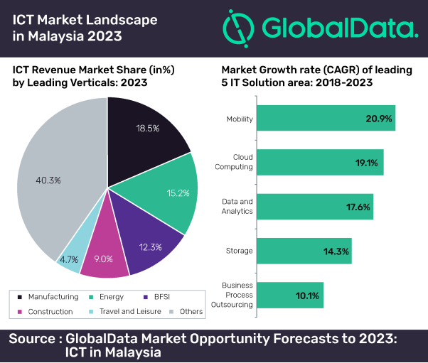 ICT market landscate in Malaysia 2023